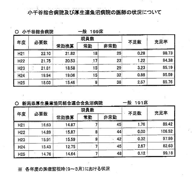 医師数(県調査)